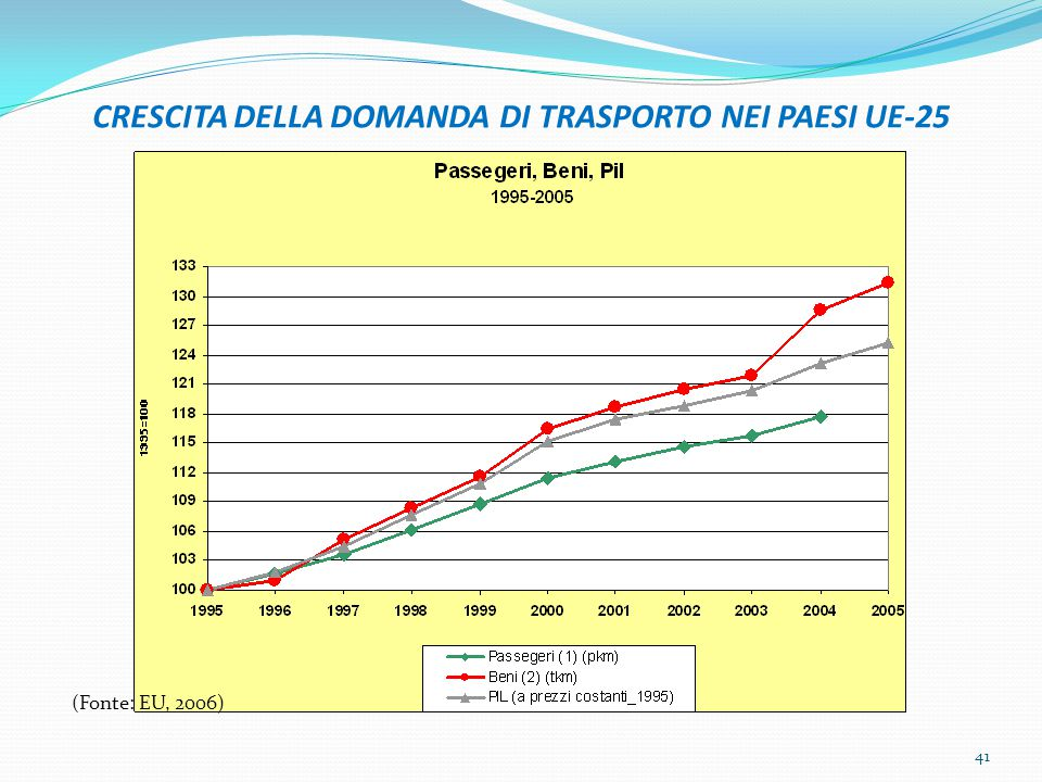 CRESCITA DELLA DOMANDA DI TRASPORTO NEI PAESI UE-25 (Fonte: EU, 2006) 41