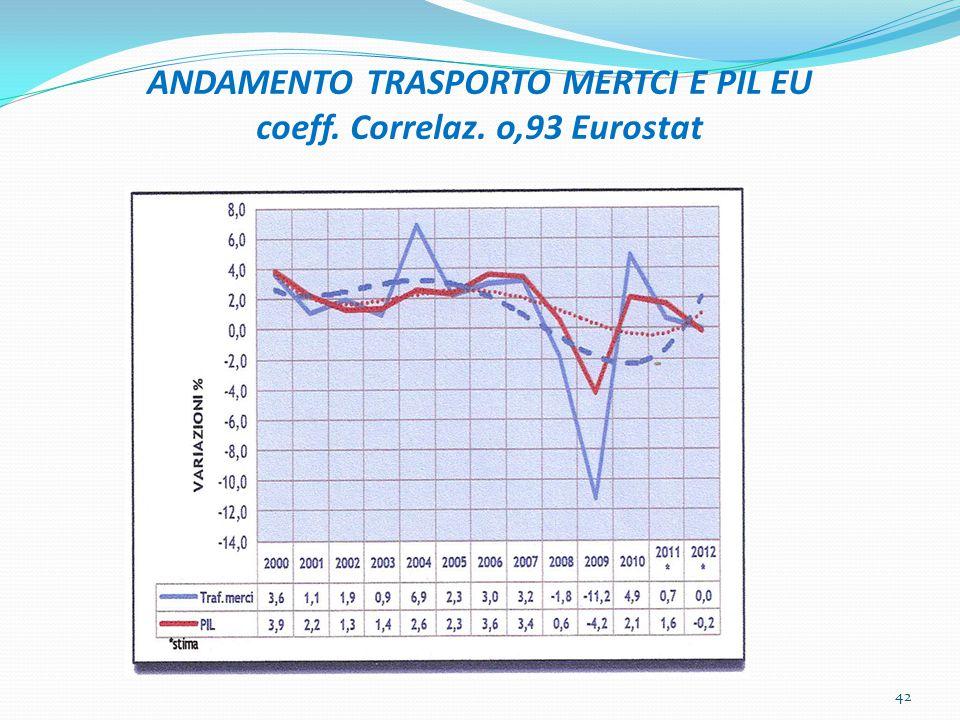 ANDAMENTO TRASPORTO MERTCI E PIL EU coeff. Correlaz. o,93 Eurostat 42