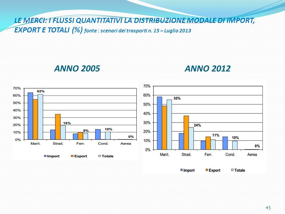 LE MERCI: I FLUSSI QUANTITATIVI LA DISTRIBUZIONE MODALE DI IMPORT, EXPORT E TOTALI (%) fonte : scenari dei trasporti n. 15 – Luglio 2013 ANNO 2005 ANN