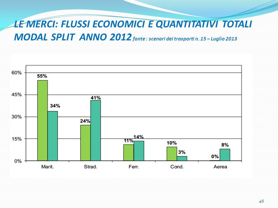 LE MERCI: FLUSSI ECONOMICI E QUANTITATIVI TOTALI MODAL SPLIT ANNO 2012 fonte : scenari dei trasporti n. 15 – Luglio 2013 46