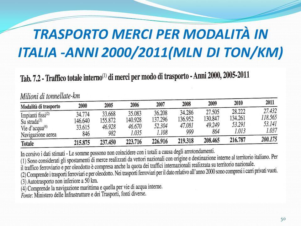 TRASPORTO MERCI PER MODALITÀ IN ITALIA -ANNI 2000/2011(MLN DI TON/KM) 50