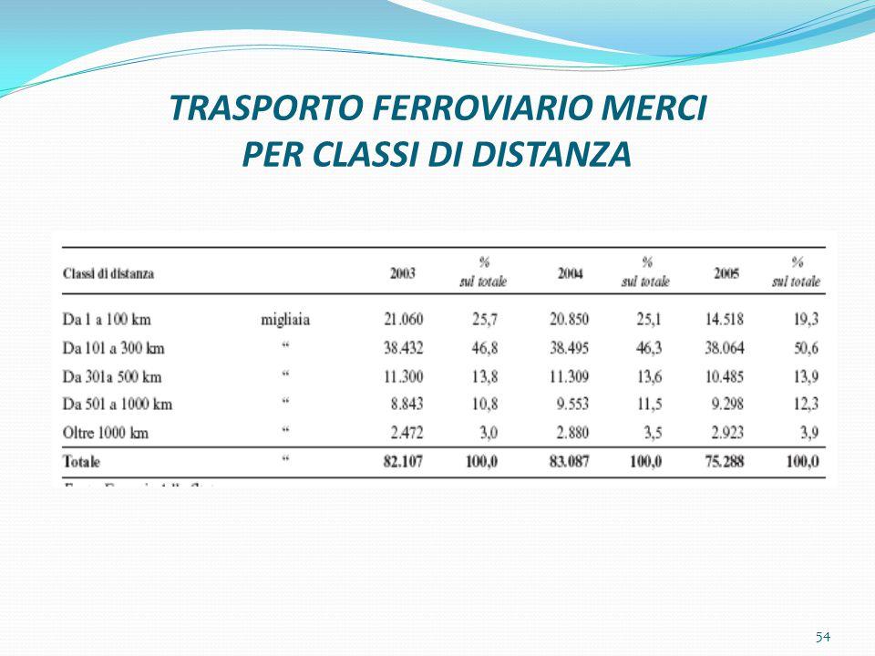 TRASPORTO FERROVIARIO MERCI PER CLASSI DI DISTANZA 54
