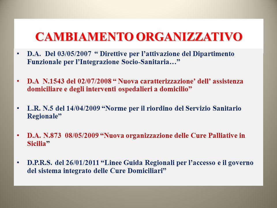 """CAMBIAMENTO ORGANIZZATIVO D.A. Del 03/05/2007 """" Direttive per l'attivazione del Dipartimento Funzionale per l'Integrazione Socio-Sanitaria…"""" D.A N.154"""