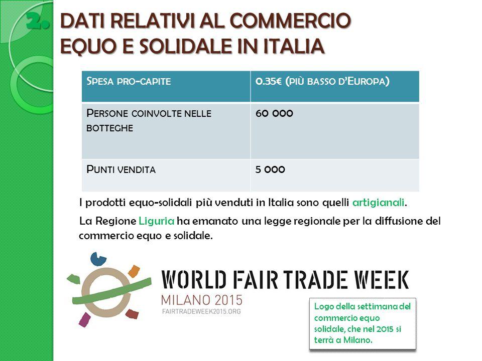 DATI RELATIVI AL COMMERCIO EQUO E SOLIDALE IN ITALIA I prodotti equo-solidali più venduti in Italia sono quelli artigianali. La Regione Liguria ha ema