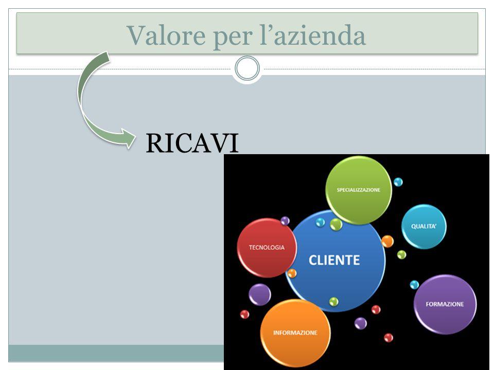 Valore per l'azienda RICAVI