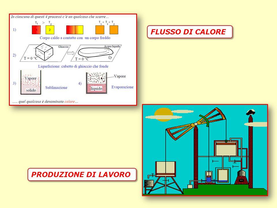 PRODUZIONE DI LAVORO FLUSSO DI CALORE
