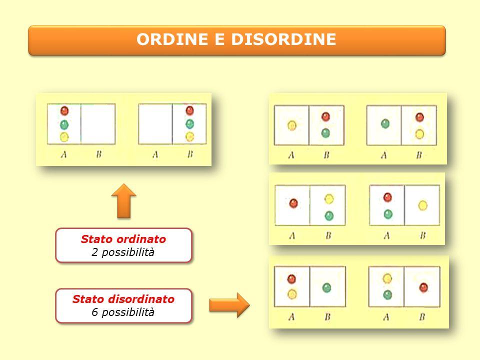 ORDINE E DISORDINE Stato disordinato 6 possibilità Stato disordinato 6 possibilità Stato ordinato 2 possibilità Stato ordinato 2 possibilità