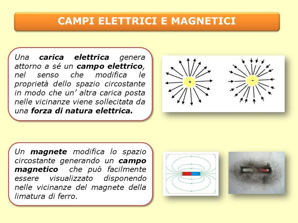 Una carica elettrica genera attorno a sé un campo elettrico, nel senso che modifica le proprietà dello spazio circostante in modo che un' altra carica posta nelle vicinanze viene sollecitata da una forza di natura elettrica.