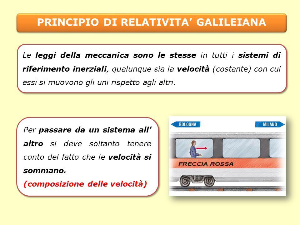 PRINCIPIO DI RELATIVITA' GALILEIANA Le leggi della meccanica sono le stesse in tutti i sistemi di riferimento inerziali, qualunque sia la velocità (costante) con cui essi si muovono gli uni rispetto agli altri.