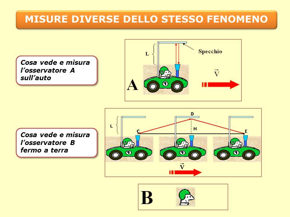 Cosa vede e misura l'osservatore A sull'auto Cosa vede e misura l'osservatore B fermo a terra MISURE DIVERSE DELLO STESSO FENOMENO