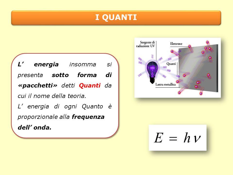 L' energia insomma si presenta sotto forma di «pacchetti» detti Quanti da cui il nome della teoria.