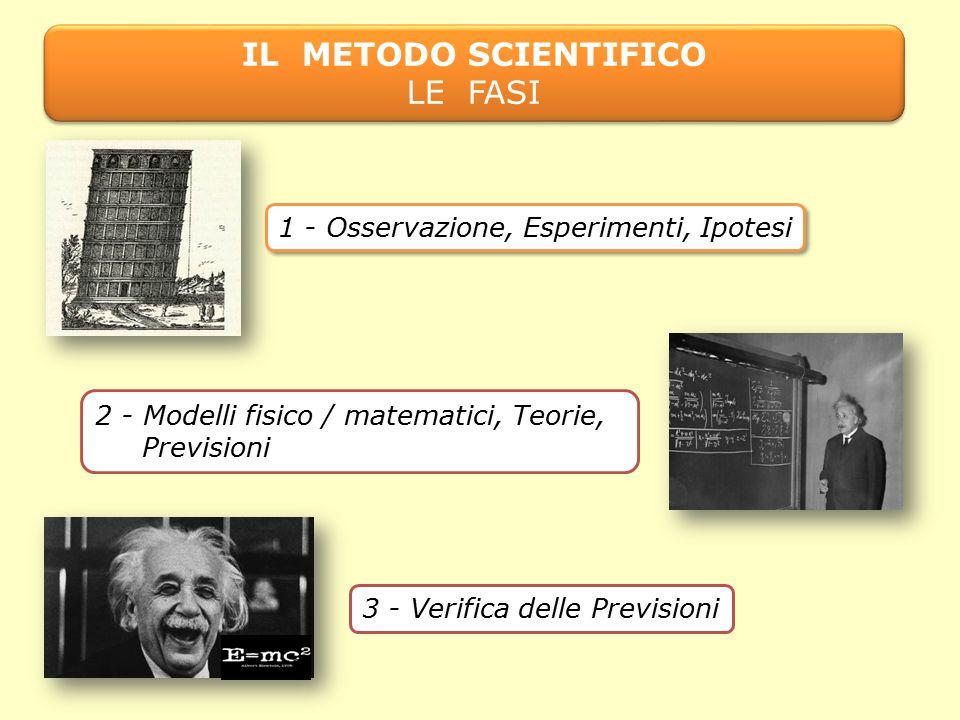 IL METODO SCIENTIFICO PREVISIONI E VERIFICHE IL METODO SCIENTIFICO PREVISIONI E VERIFICHE Una Teoria scientifica è dunque un modello che fa previsioni.