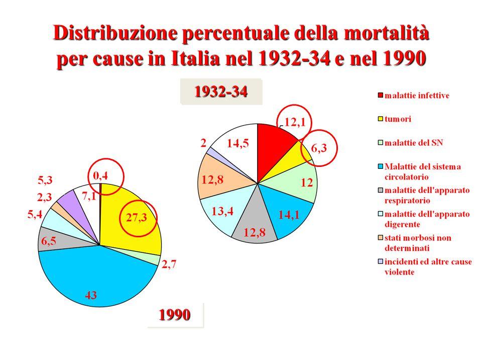 Distribuzione percentuale della mortalità per cause in Italia nel 1932-34 e nel 1990 1932-341932-34 19901990