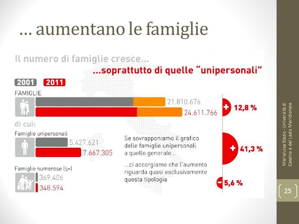 … aumentano le famiglie Marialuisa Stazio - Università di Cassino e del Lazio Meridionale 25