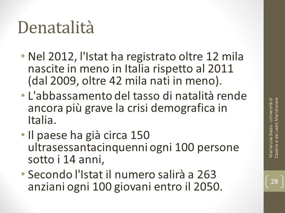 Denatalità Nel 2012, l'Istat ha registrato oltre 12 mila nascite in meno in Italia rispetto al 2011 (dal 2009, oltre 42 mila nati in meno). L'abbassam