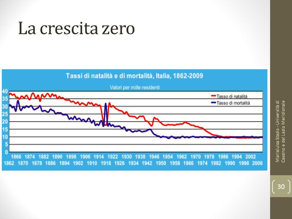 La crescita zero Marialuisa Stazio - Università di Cassino e del Lazio Meridionale 30
