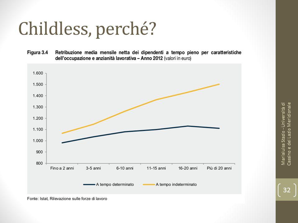 Childless, perché? Marialuisa Stazio - Università di Cassino e del Lazio Meridionale 32