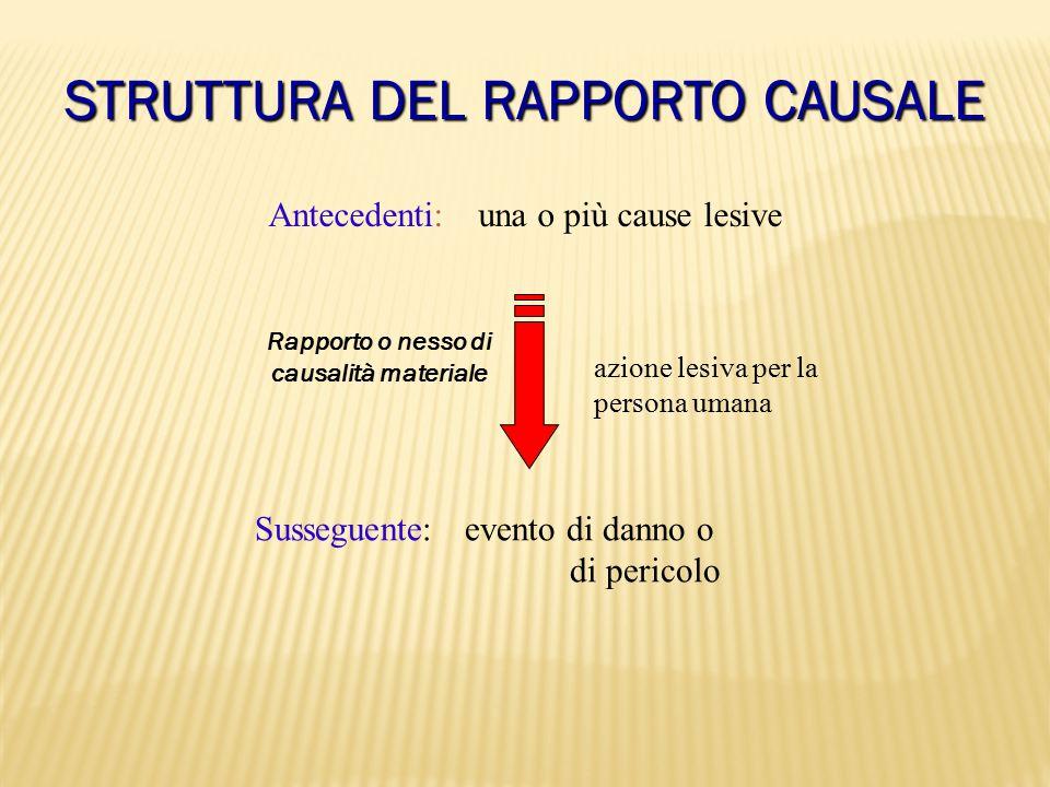 STRUTTURA DEL RAPPORTO CAUSALE Antecedenti: una o più cause lesive Susseguente: evento di danno o di pericolo azione lesiva per la persona umana Rappo