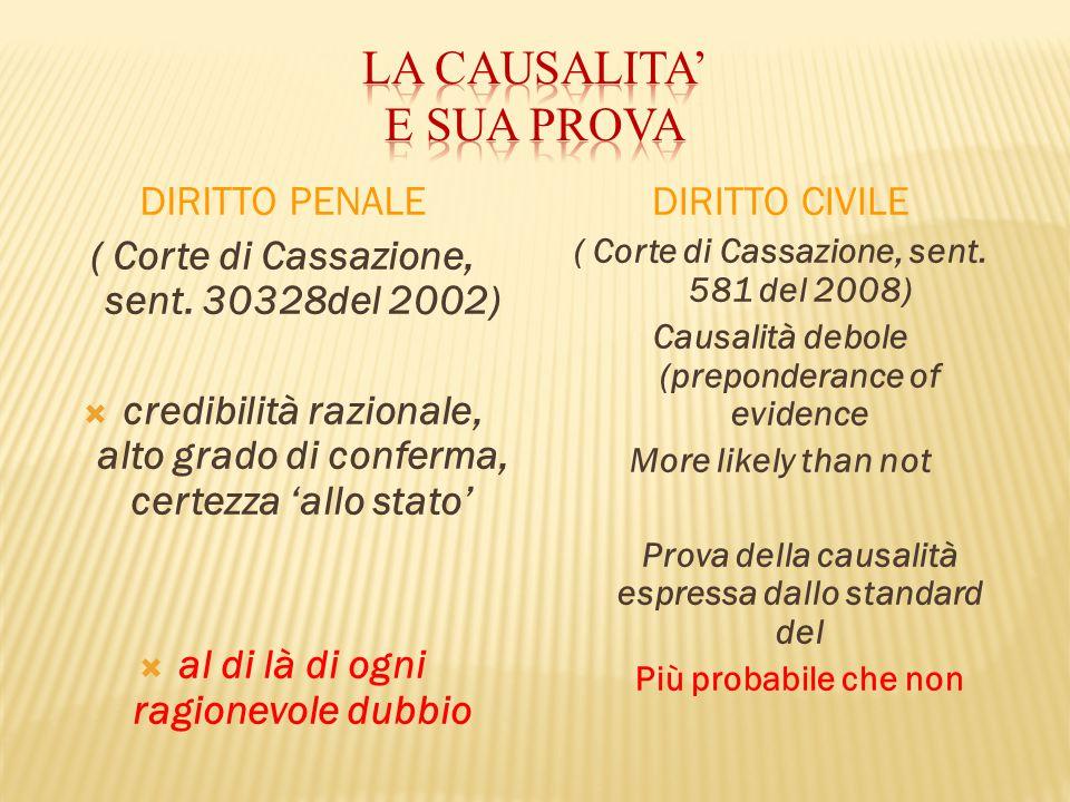 DIRITTO CIVILE ( Corte di Cassazione, sent. 581 del 2008) Causalità debole (preponderance of evidence More likely than not Prova della causalità espre