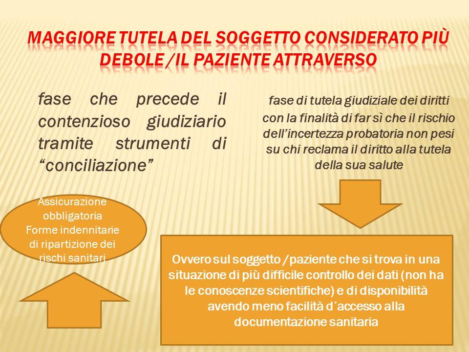 """fase che precede il contenzioso giudiziario tramite strumenti di """"conciliazione"""" fase di tutela giudiziale dei diritti con la finalità di far sì che i"""