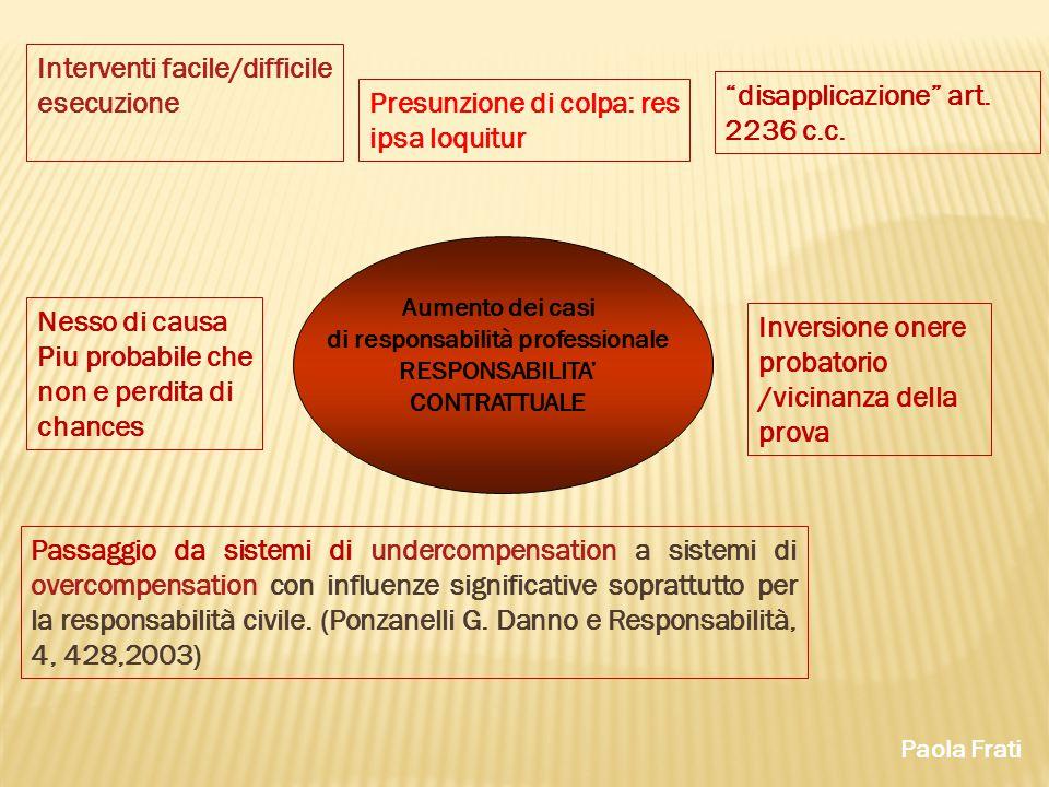 Paola Frati Interventi facile/difficile esecuzione Passaggio da sistemi di undercompensation a sistemi di overcompensation con influenze significative