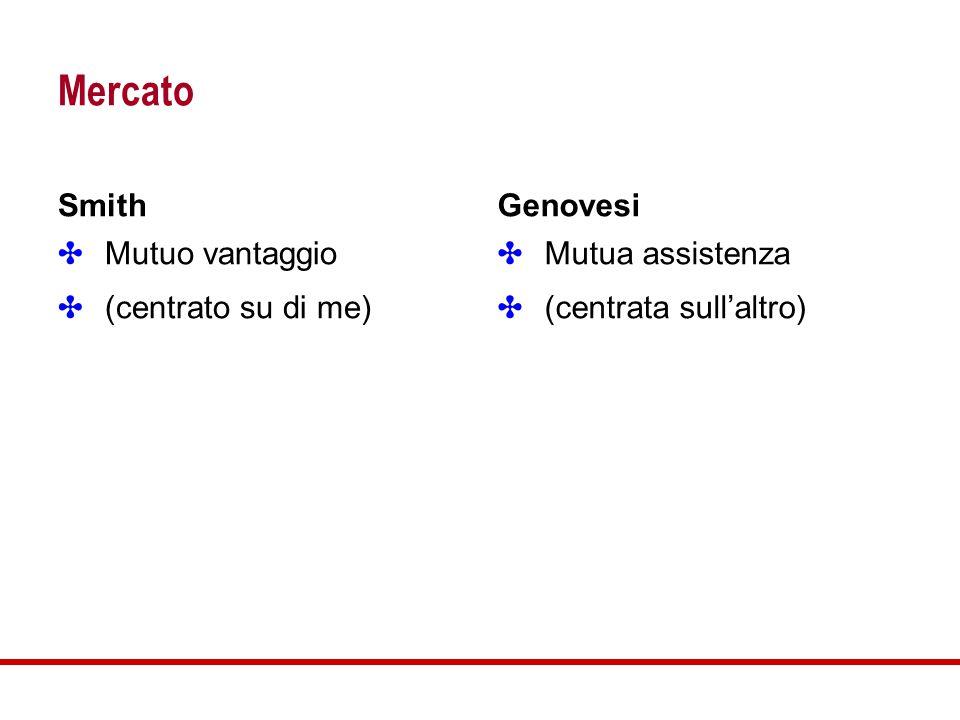 Mercato ✤ Mutuo vantaggio ✤ (centrato su di me) ✤ Mutua assistenza ✤ (centrata sull'altro) SmithGenovesi