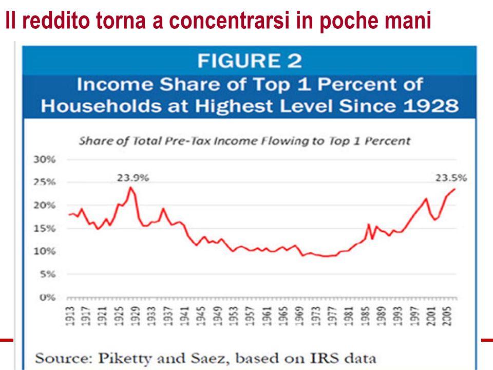 Il reddito torna a concentrarsi in poche mani