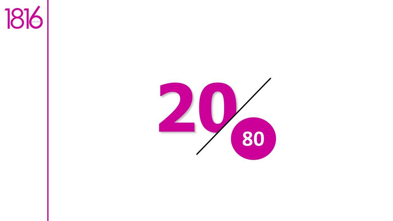 20 80
