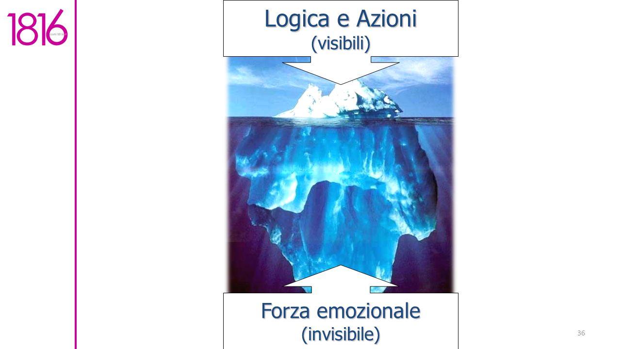 36 Logica e Azioni (visibili) Forza emozionale (invisibile)
