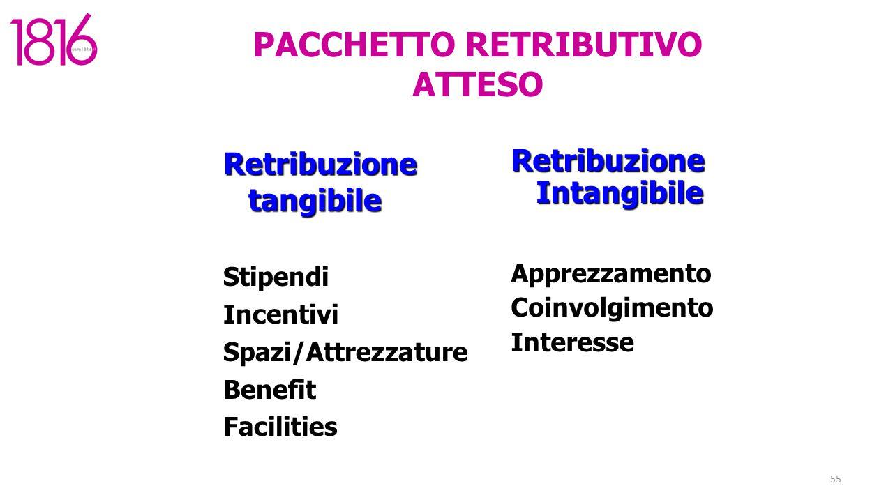 55 PACCHETTO RETRIBUTIVO ATTESO Retribuzione tangibile Stipendi Incentivi Spazi/Attrezzature Benefit Facilities Retribuzione Intangibile Apprezzamento Coinvolgimento Interesse