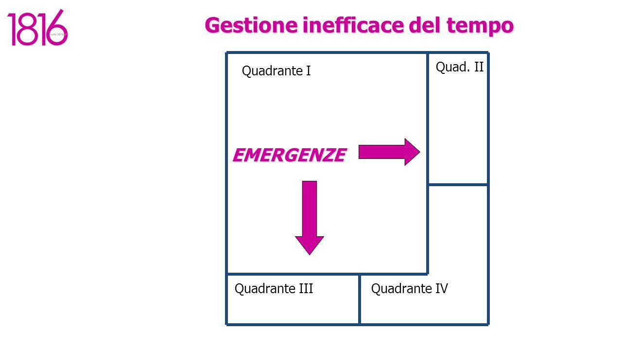 EMERGENZE Quadrante I Quadrante IIIQuadrante IV Quad. II Gestione inefficace del tempo