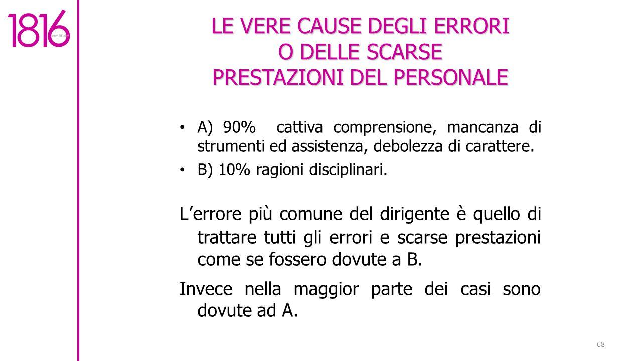 A) 90% cattiva comprensione, mancanza di strumenti ed assistenza, debolezza di carattere.