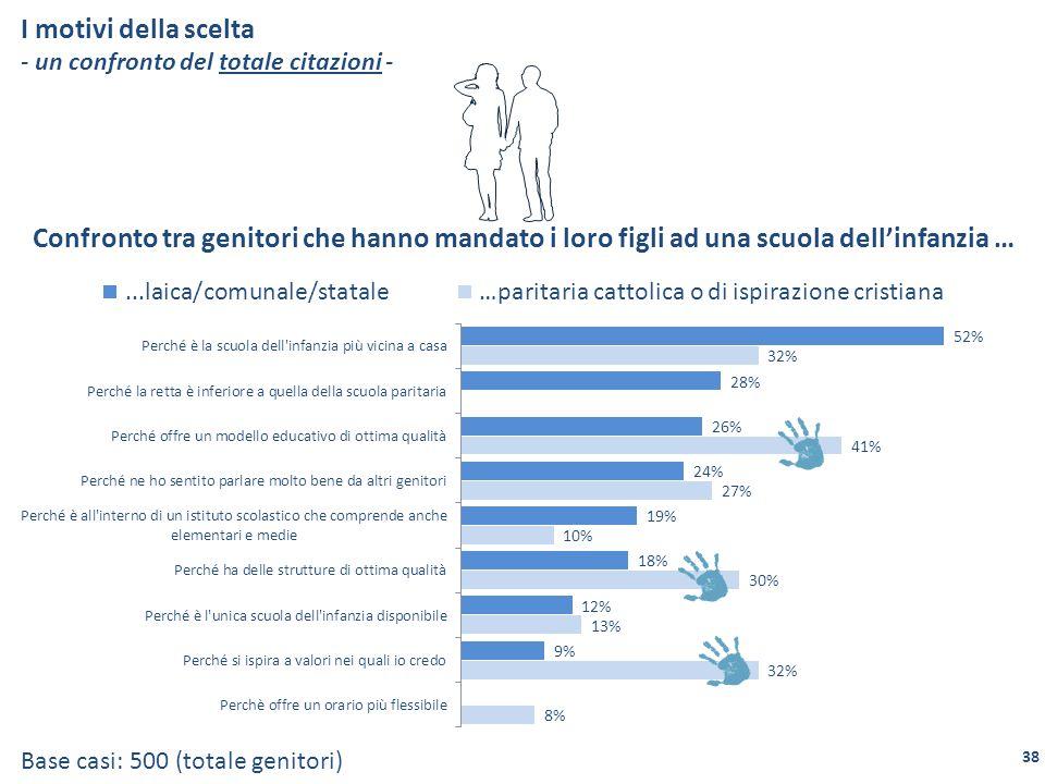 I motivi della scelta - un confronto del totale citazioni - Base casi: 500 (totale genitori) Confronto tra genitori che hanno mandato i loro figli ad