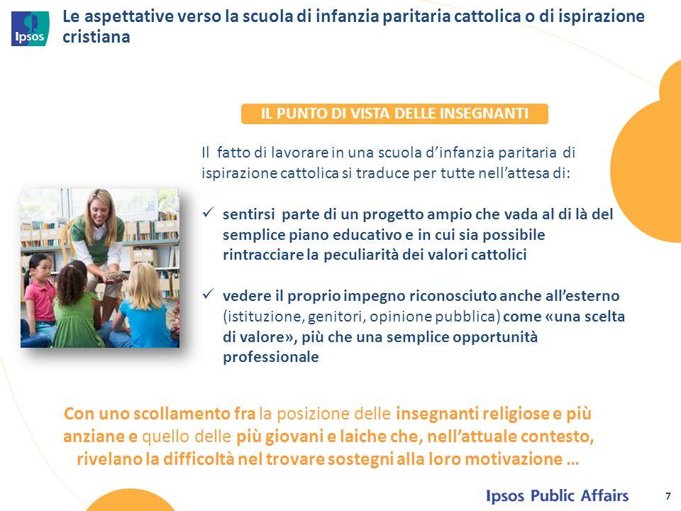 Le aspettative verso la scuola di infanzia paritaria cattolica o di ispirazione cristiana Il fatto di lavorare in una scuola d'infanzia paritaria di i