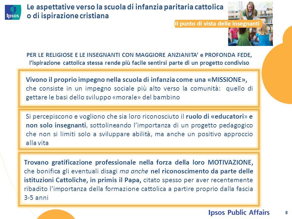 Le aspettative verso la scuola di infanzia paritaria cattolica o di ispirazione cristiana PER LE RELIGIOSE E LE INSEGNANTI CON MAGGIORE ANZIANITA' e P