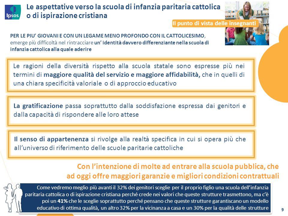 Le aspettative verso la scuola di infanzia paritaria cattolica o di ispirazione cristiana Il punto di vista delle insegnanti PER LE PIU' GIOVANI E CON