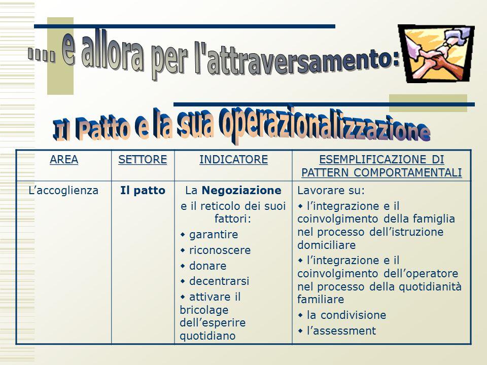 AREASETTOREINDICATORE ESEMPLIFICAZIONE DI PATTERN COMPORTAMENTALI L'accoglienzaIl pattoLa Negoziazione e il reticolo dei suoi fattori:  garantire  r