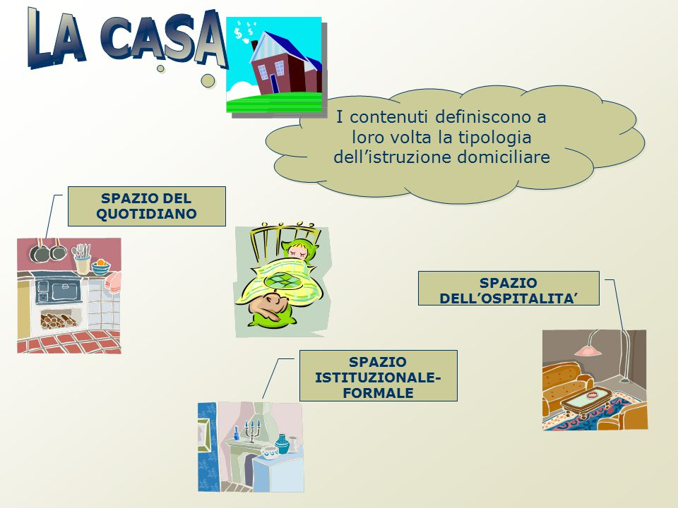 I contenuti definiscono a loro volta la tipologia dell'istruzione domiciliare SPAZIO DEL QUOTIDIANO SPAZIO DELL'OSPITALITA' SPAZIO ISTITUZIONALE- FORM