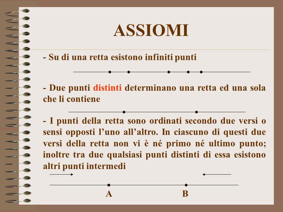 ASSIOMI - Su di una retta esistono infiniti punti - Due punti distinti determinano una retta ed una sola che li contiene - I punti della retta sono or
