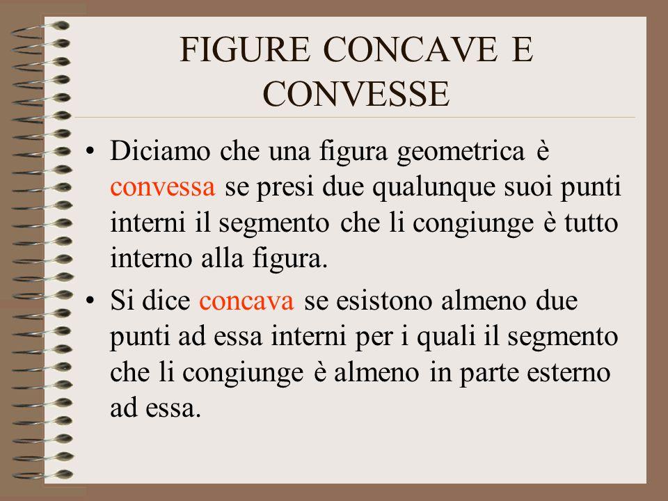 FIGURE CONCAVE E CONVESSE Diciamo che una figura geometrica è convessa se presi due qualunque suoi punti interni il segmento che li congiunge è tutto