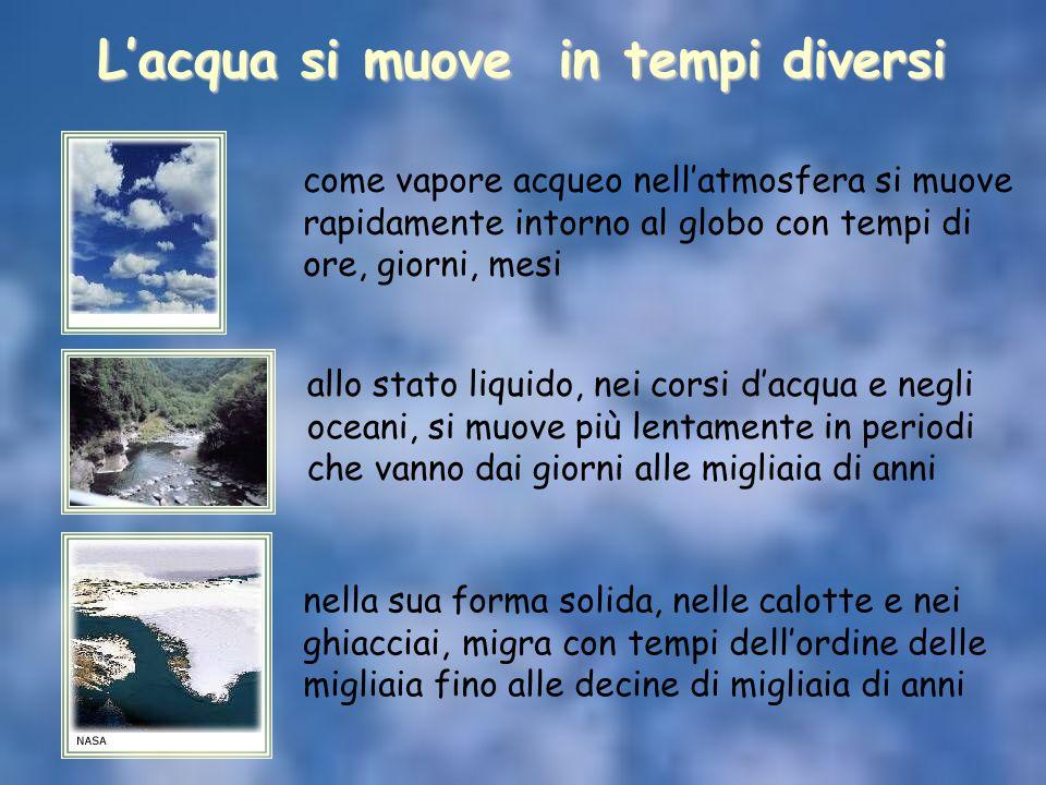 L'acqua si muove in tempi diversi come vapore acqueo nell'atmosfera si muove rapidamente intorno al globo con tempi di ore, giorni, mesi allo stato li