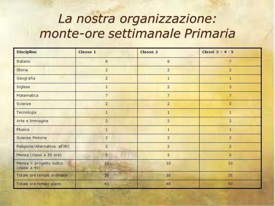 La nostra organizzazione: monte-ore settimanale Primaria DisciplineClasse 1Classe 2Classi 3 – 4 - 5 Italiano887 Storia222 Geografia211 Inglese123 Mate