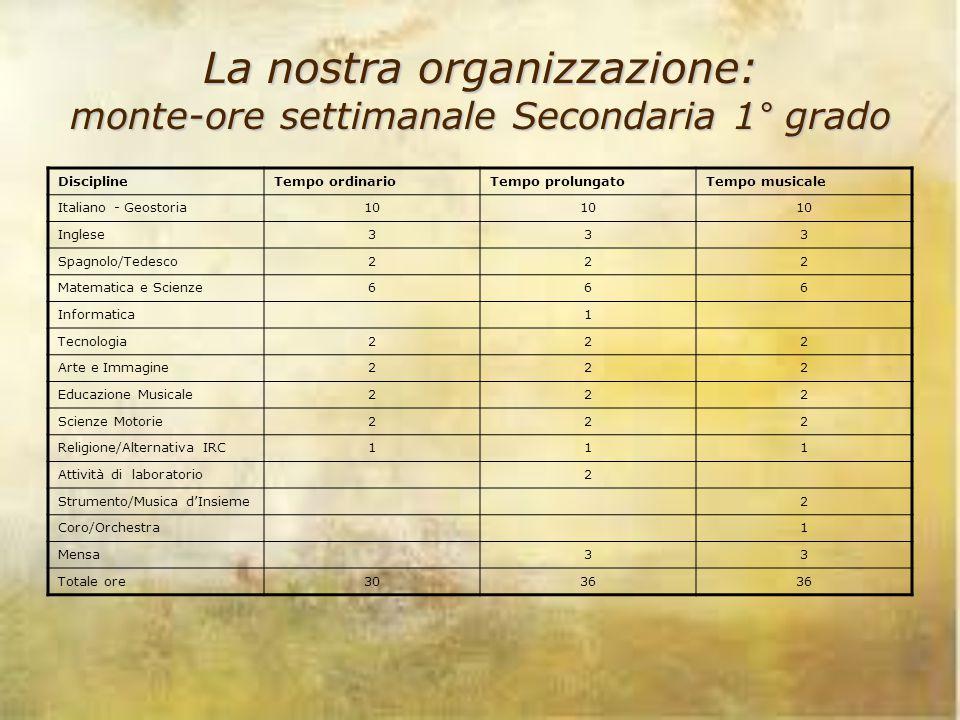 La nostra organizzazione: monte-ore settimanale Secondaria 1° grado DisciplineTempo ordinarioTempo prolungatoTempo musicale Italiano - Geostoria10 Ing