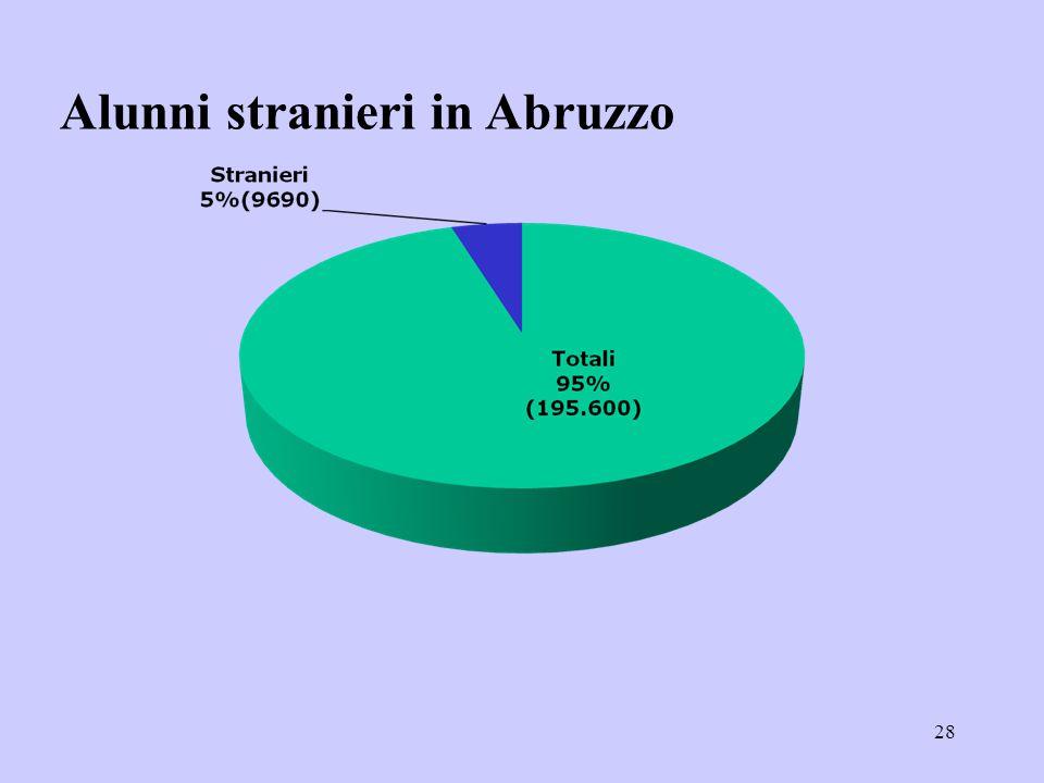 28 Alunni stranieri in Abruzzo