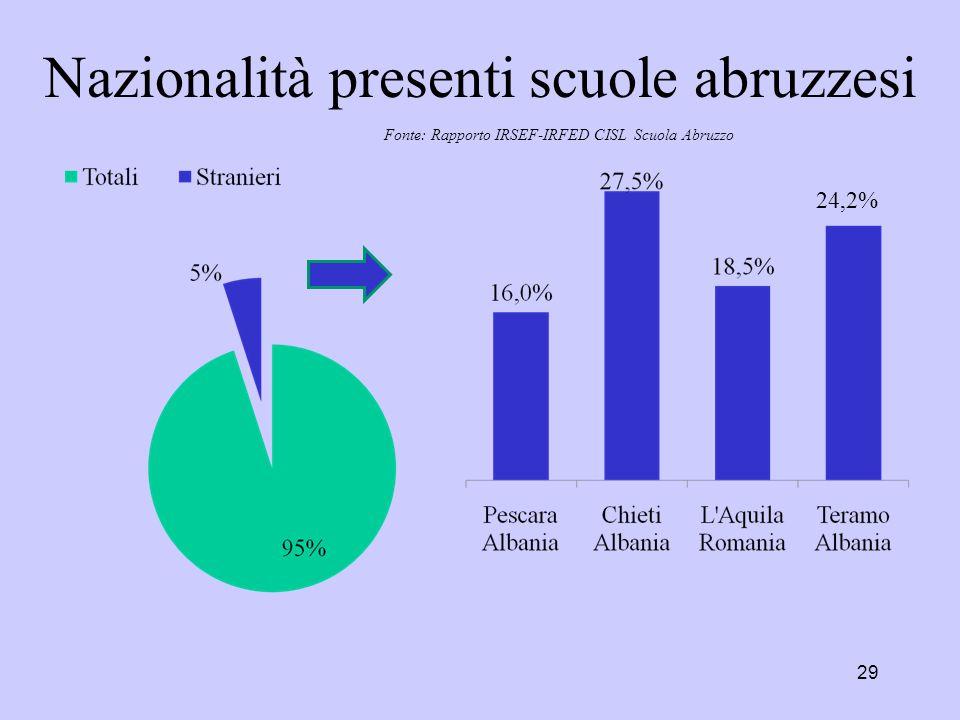 Nazionalità presenti scuole abruzzesi 29 Fonte: Rapporto IRSEF-IRFED CISL Scuola Abruzzo 24,2%