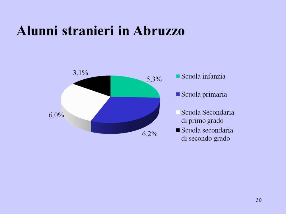 30 Alunni stranieri in Abruzzo
