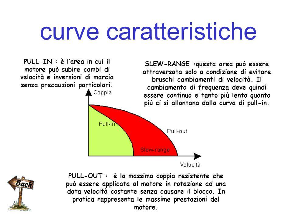 vantaggi E' presente una coppia di blocco in mancanza di eccitazione La possibilità di un effetto frenante causato dalle correnti parassite quando viene tolta l'alimentazione