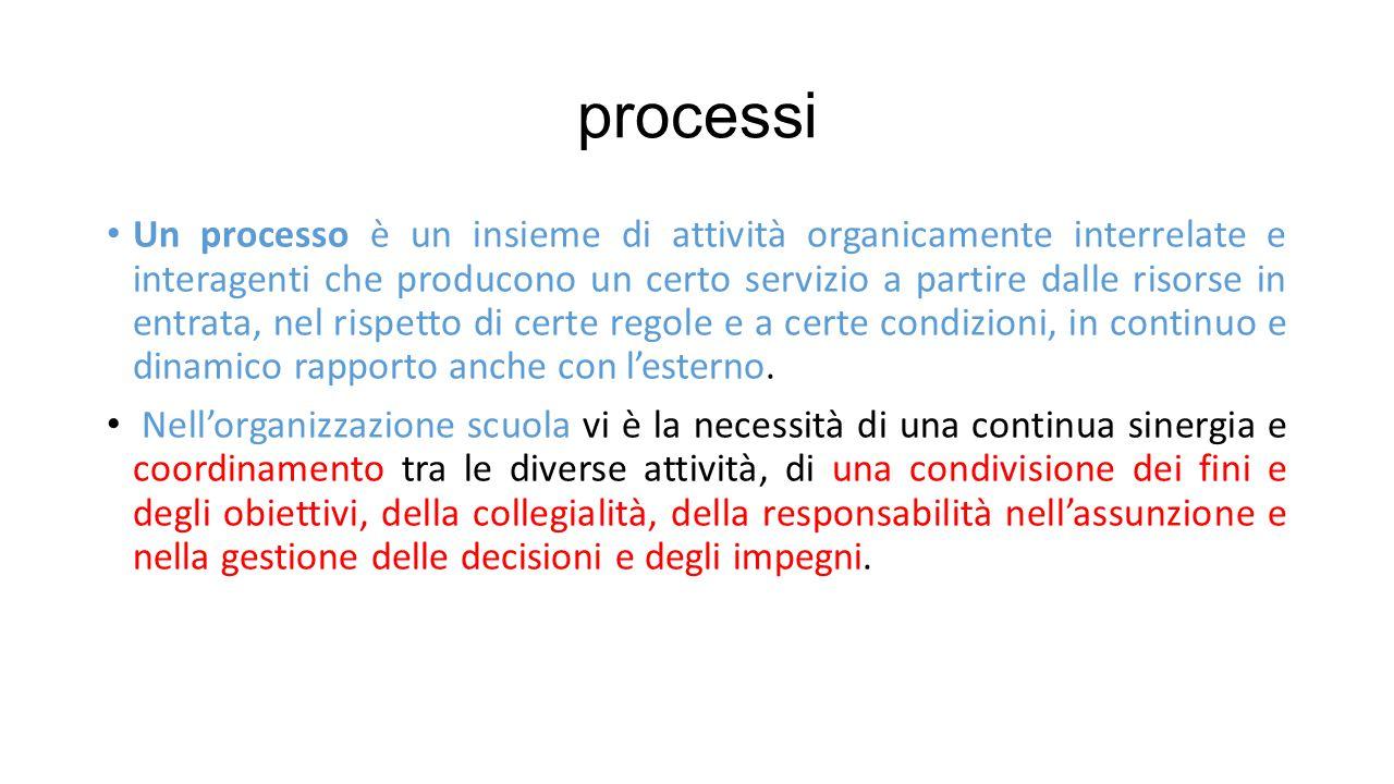 processi Un processo è un insieme di attività organicamente interrelate e interagenti che producono un certo servizio a partire dalle risorse in entrata, nel rispetto di certe regole e a certe condizioni, in continuo e dinamico rapporto anche con l'esterno.