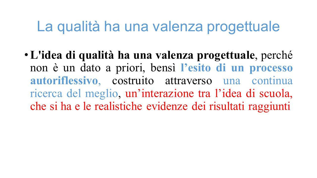 La qualità ha una valenza progettuale L idea di qualità ha una valenza progettuale, perché non è un dato a priori, bensì l'esito di un processo autoriflessivo, costruito attraverso una continua ricerca del meglio, un'interazione tra l'idea di scuola, che si ha e le realistiche evidenze dei risultati raggiunti