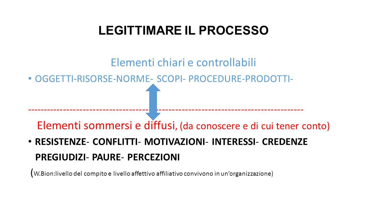 LEGITTIMARE IL PROCESSO Elementi chiari e controllabili OGGETTI-RISORSE-NORME- SCOPI- PROCEDURE-PRODOTTI- --------------------------------------------